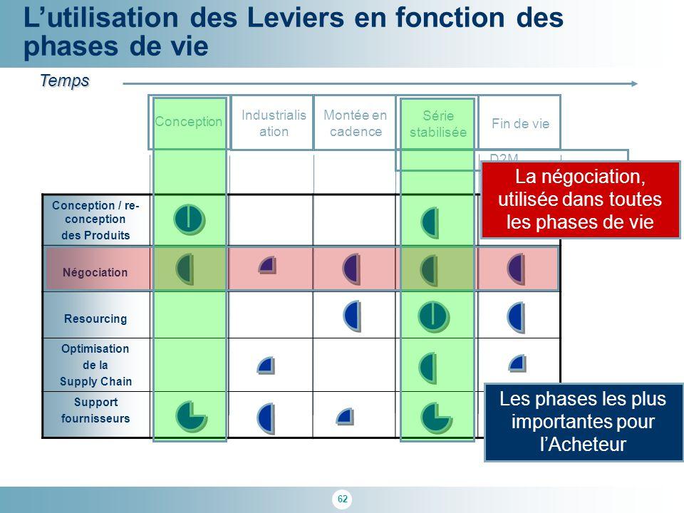 62 L'utilisation des Leviers en fonction des phases de vie Conception Industrialis ation Montée en cadence Série stabilisée Fin de vie D2M Temps Conce