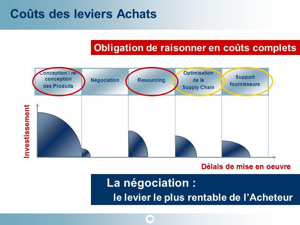 63 Coûts des leviers Achats Conception / re- conception des Produits NégociationResourcing Optimisation de la Supply Chain Support fournisseursInvesti