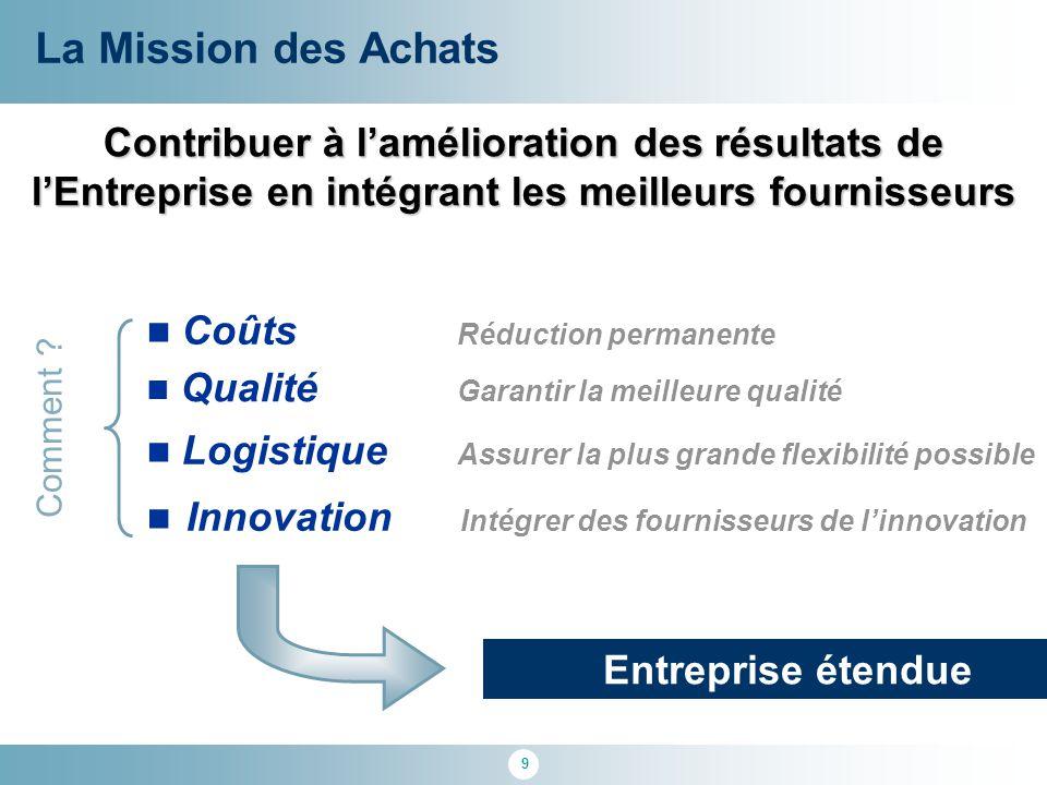 9 Contribuer à l'amélioration des résultats de l'Entreprise en intégrant les meilleurs fournisseurs Innovation Intégrer des fournisseurs de l'innovati