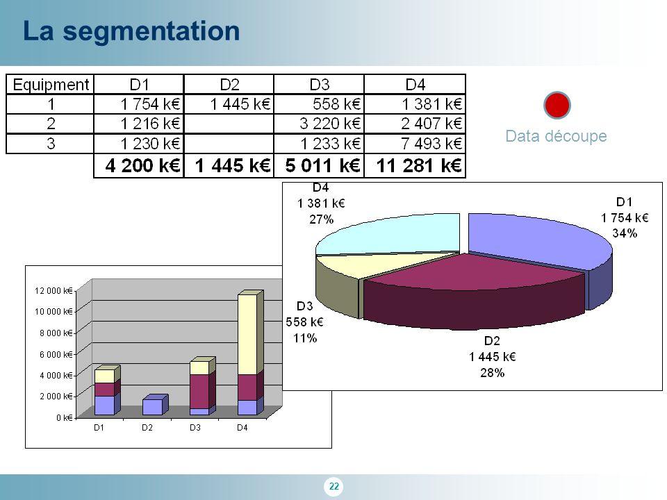 22 La segmentation Data découpe