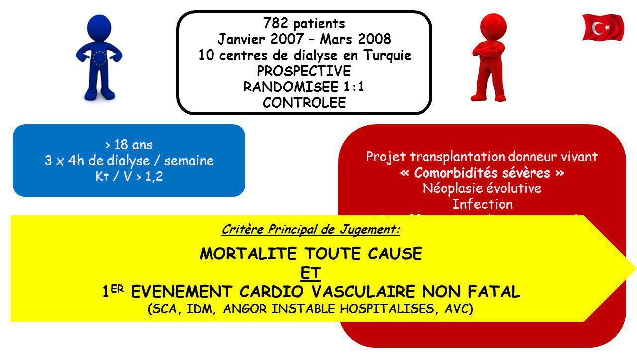 782 patients Janvier 2007 – Mars 2008 10 centres de dialyse en Turquie PROSPECTIVE RANDOMISEE 1:1 CONTROLEE > 18 ans 3 x 4h de dialyse / semaine Kt /