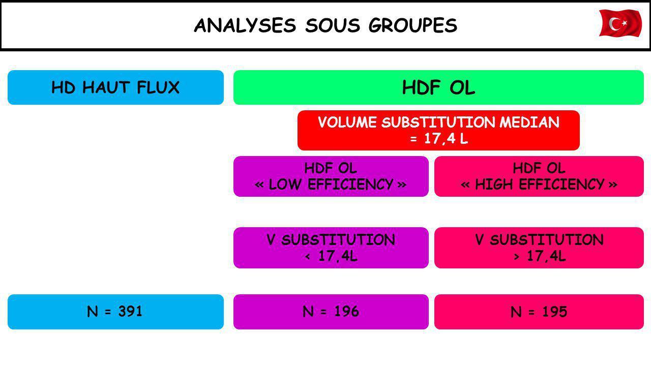 ANALYSES SOUS GROUPES VOLUME SUBSTITUTION MEDIAN = 17,4 L HDF OL « HIGH EFFICIENCY » HDF OL « LOW EFFICIENCY » HD HAUT FLUX HDF OL V SUBSTITUTION < 17