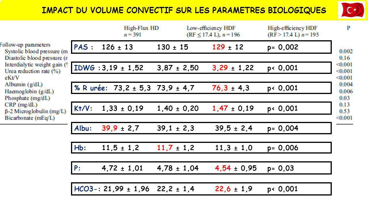 IMPACT DU VOLUME CONVECTIF SUR LES PARAMETRES BIOLOGIQUES PAS : 126 ± 13130 ± 15129 ± 12p= 0,002 IDWG :3,19 ± 1,523,87 ± 2,503,29 ± 1,22p< 0,001 % R u