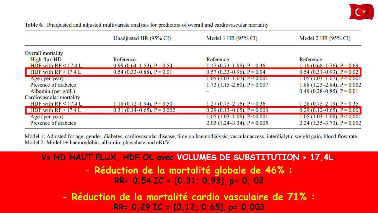 Vs HD HAUT FLUX, HDF OL avec VOLUMES DE SUBSTITUTION > 17,4L: -Réduction de la mortalité globale de 46% : RR= 0,54 IC = [0,31; 0,93], p= 0, 02 -Réduct
