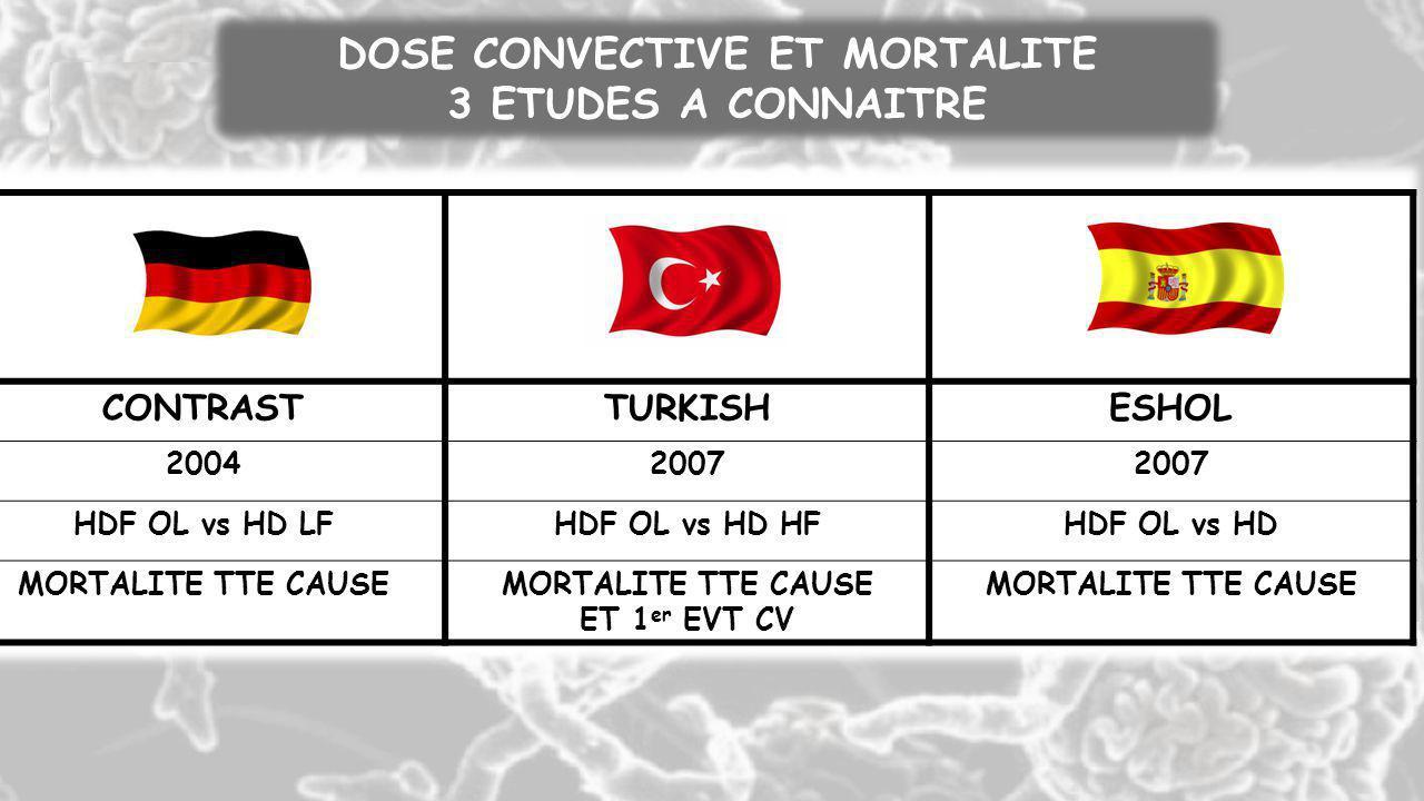 CONTRAST TURKISH ESHOL DOSE CONVECTIVE ET MORTALITE 3 ETUDES A CONNAITRE CONTRASTTURKISHESHOL 20042007 HDF OL vs HD LFHDF OL vs HD HFHDF OL vs HD MORT