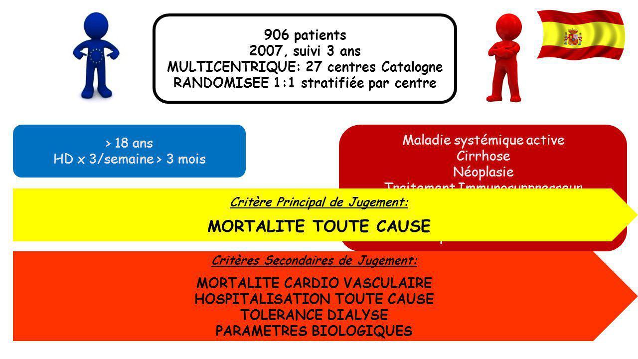 Maladie systémique active Cirrhose Néoplasie Traitement Immunosuppresseur Dose de dialyse Kt/V < 1,3 Uniponcture Cathéter provisoire non tunnelisé > 1