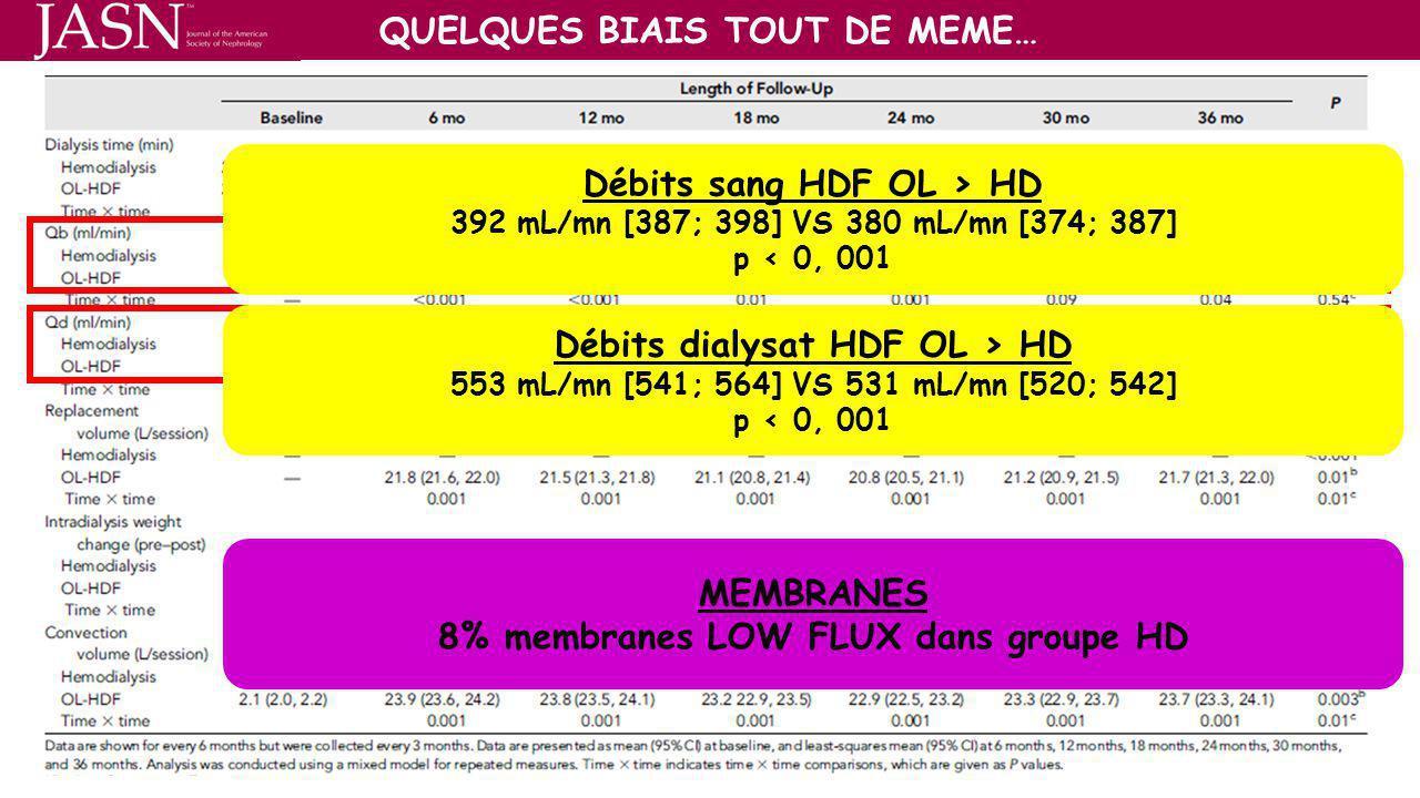 QUELQUES BIAIS TOUT DE MEME… Débits sang HDF OL > HD 392 mL/mn [387; 398] VS 380 mL/mn [374; 387] p < 0, 001 Débits dialysat HDF OL > HD 553 mL/mn [54