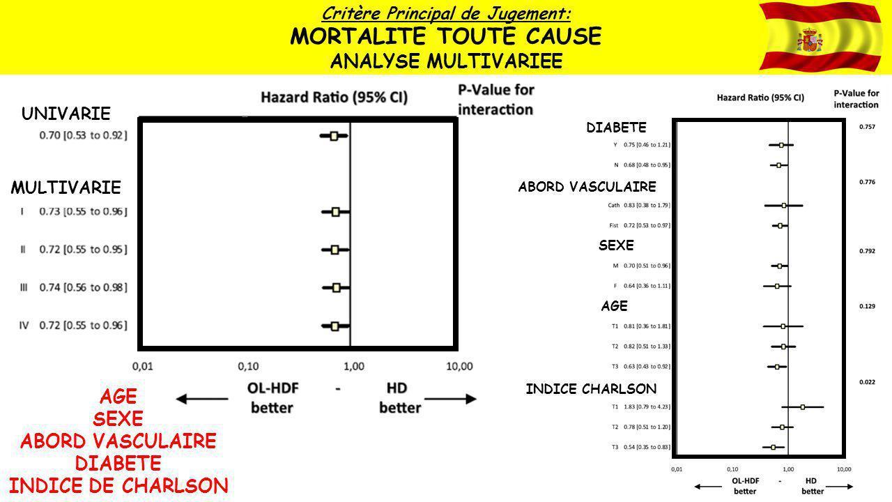UNIVARIE MULTIVARIE Critère Principal de Jugement: MORTALITE TOUTE CAUSE ANALYSE MULTIVARIEE AGE SEXE ABORD VASCULAIRE DIABETE INDICE DE CHARLSON DIAB