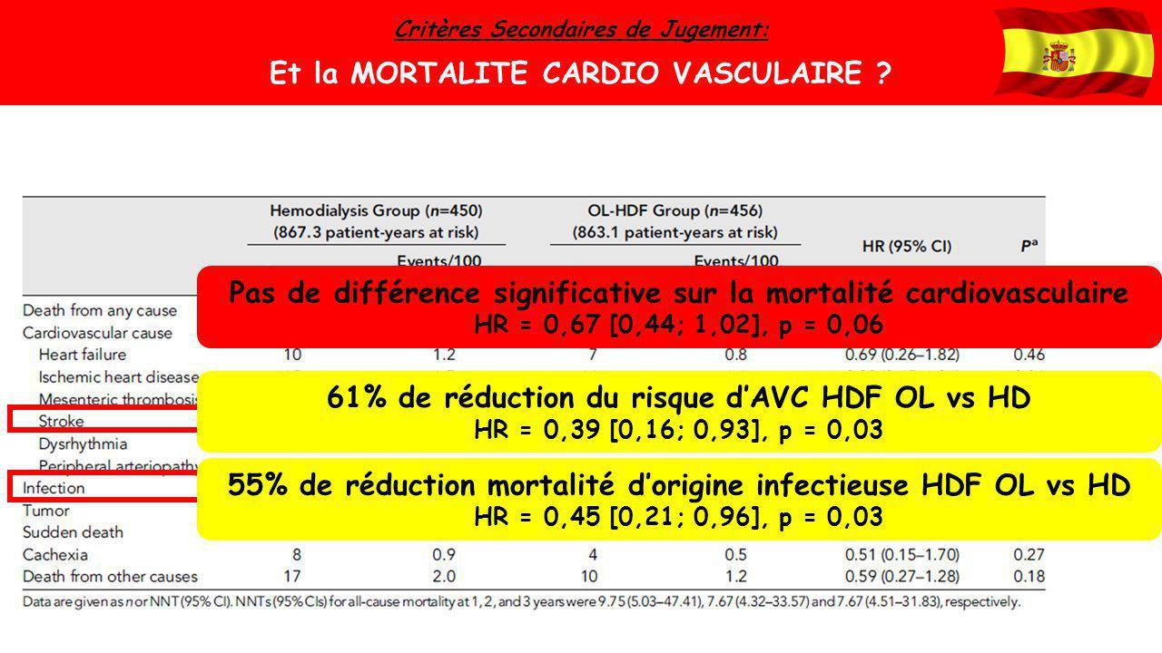 Pas de différence significative sur la mortalité cardiovasculaire HR = 0,67 [0,44; 1,02], p = 0,06 61% de réduction du risque d'AVC HDF OL vs HD HR =