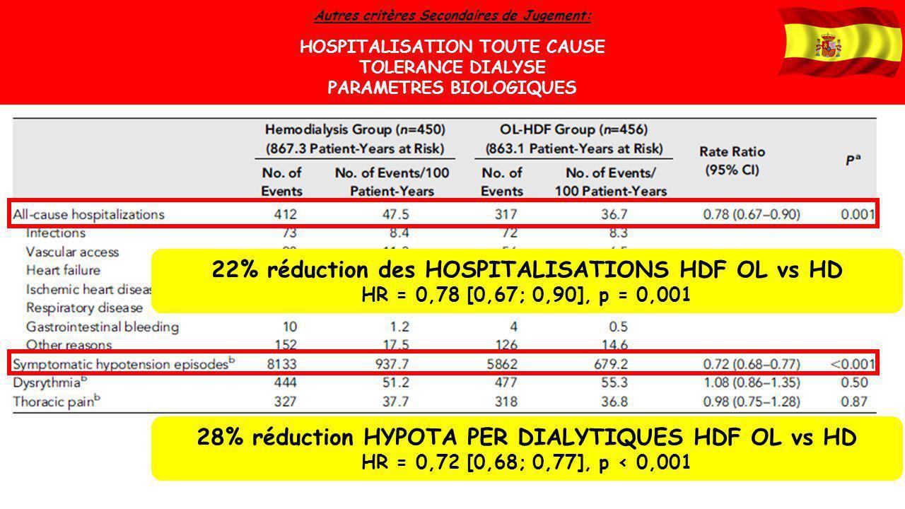 Autres critères Secondaires de Jugement: HOSPITALISATION TOUTE CAUSE TOLERANCE DIALYSE PARAMETRES BIOLOGIQUES 22% réduction des HOSPITALISATIONS HDF O