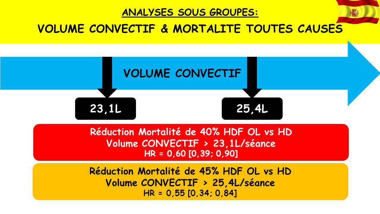 ANALYSES SOUS GROUPES: VOLUME CONVECTIF & MORTALITE TOUTES CAUSES VOLUME CONVECTIF 23,1L Réduction Mortalité de 40% HDF OL vs HD Volume CONVECTIF > 23