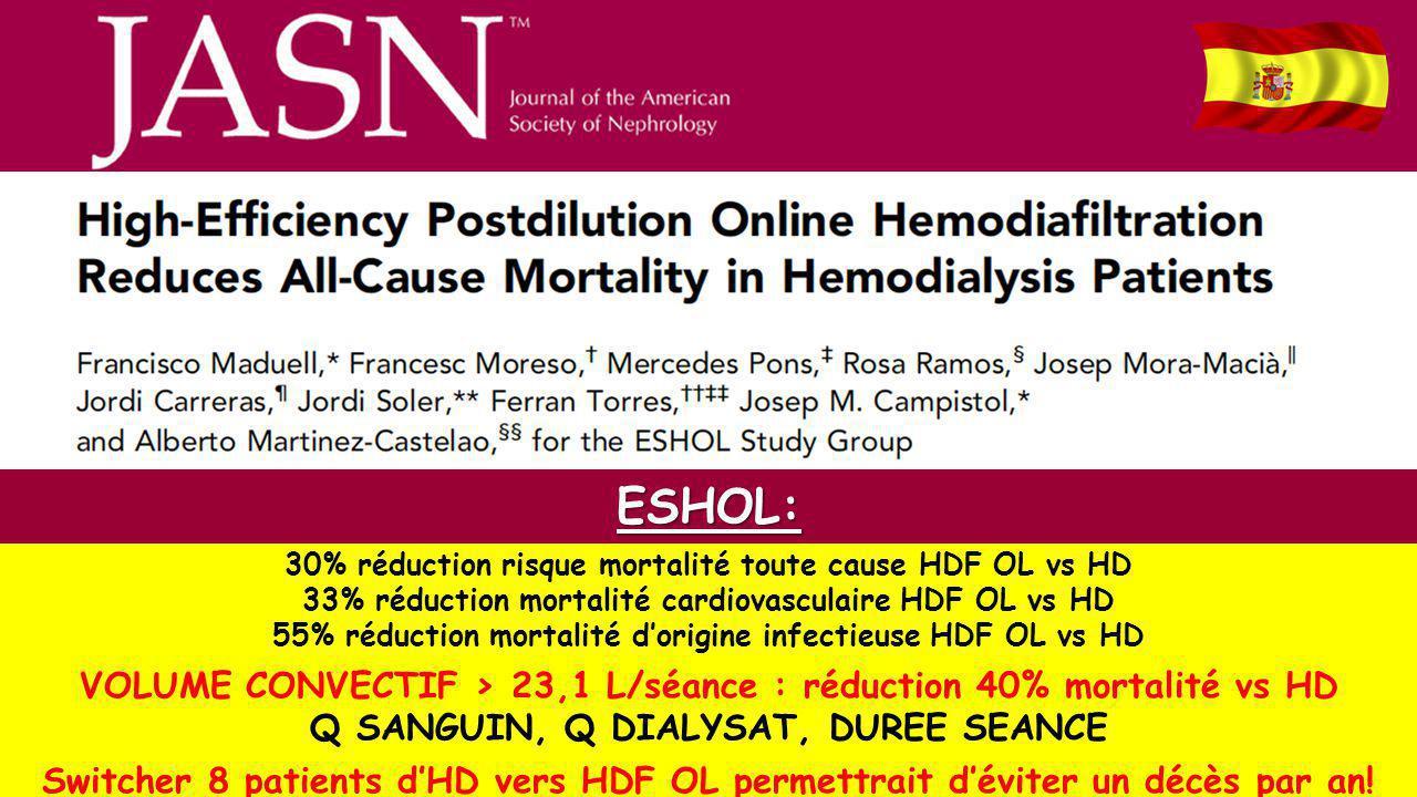 30% réduction risque mortalité toute cause HDF OL vs HD 33% réduction mortalité cardiovasculaire HDF OL vs HD 55% réduction mortalité d'origine infect