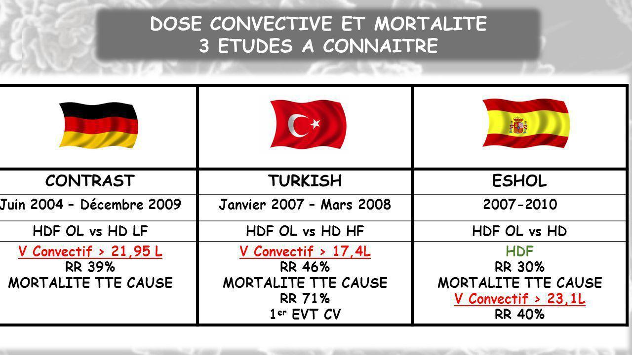 CONTRAST TURKISH ESHOL DOSE CONVECTIVE ET MORTALITE 3 ETUDES A CONNAITRE CONTRASTTURKISHESHOL Juin 2004 – Décembre 2009Janvier 2007 – Mars 20082007-20