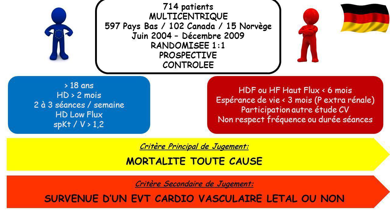 > 18 ans HD > 2 mois 2 à 3 séances / semaine HD Low Flux spKt / V > 1,2 Critère Principal de Jugement: MORTALITE TOUTE CAUSE 714 patients MULTICENTRIQ