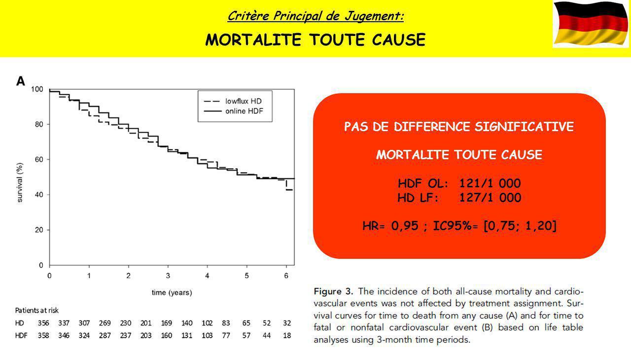 Critère Principal de Jugement: MORTALITE TOUTE CAUSE PAS DE DIFFERENCE SIGNIFICATIVE MORTALITE TOUTE CAUSE HDF OL: 121/1 000 HD LF: 127/1 000 HR= 0,95
