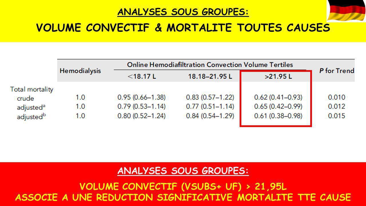 ANALYSES SOUS GROUPES: VOLUME CONVECTIF (VSUBS+ UF) > 21,95L ASSOCIE A UNE REDUCTION SIGNIFICATIVE MORTALITE TTE CAUSE ANALYSES SOUS GROUPES: VOLUME C