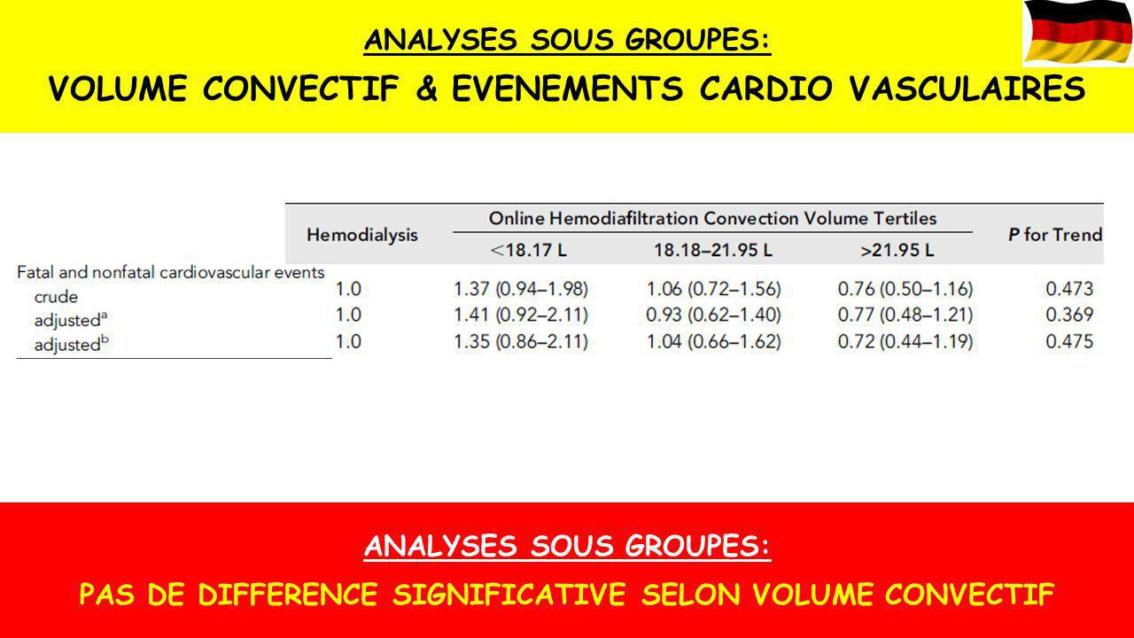 30% réduction risque mortalité toute cause HDF OL vs HD 33% réduction mortalité cardiovasculaire HDF OL vs HD 55% réduction mortalité d'origine infectieuse HDF OL vs HD VOLUME CONVECTIF > 23,1 L/séance : réduction 40% mortalité vs HD Q SANGUIN, Q DIALYSAT, DUREE SEANCE Switcher 8 patients d'HD vers HDF OL permettrait d'éviter un décès par an!ESHOL: