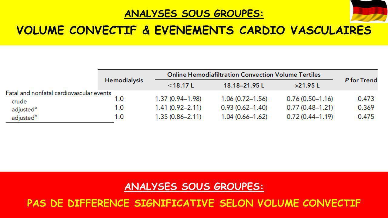 ANALYSES SOUS GROUPES: VOLUME CONVECTIF & EVENEMENTS CARDIO VASCULAIRES ANALYSES SOUS GROUPES: PAS DE DIFFERENCE SIGNIFICATIVE SELON VOLUME CONVECTIF