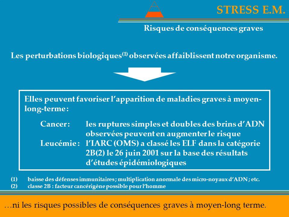 STRESS E.M. …ni les risques possibles de conséquences graves à moyen-long terme. Les perturbations biologiques (1) observées affaiblissent notre organ