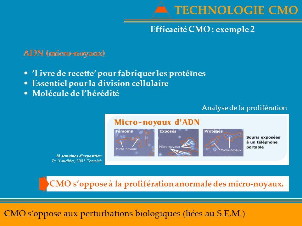 TECHNOLOGIE CMO CMO s'oppose aux perturbations biologiques (liées au S.E.M.) 15 semaines d'exposition Pr. Youcibier, 2001. Tecnolab Analyse de la prol