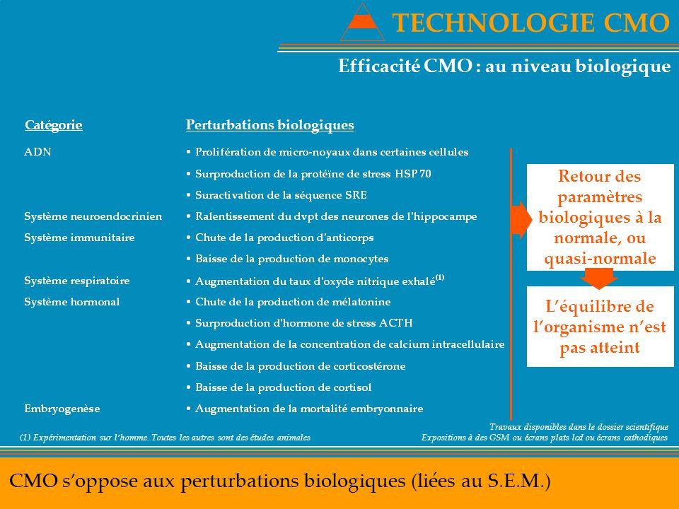 TECHNOLOGIE CMO CMO s'oppose aux perturbations biologiques (liées au S.E.M.) Efficacité CMO : au niveau biologique (1) Expérimentation sur l'homme. To