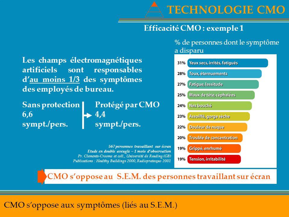 TECHNOLOGIE CMO CMO s'oppose aux symptômes (liés au S.E.M.) Efficacité CMO : exemple 1 Les champs électromagnétiques artificiels sont responsables d'a