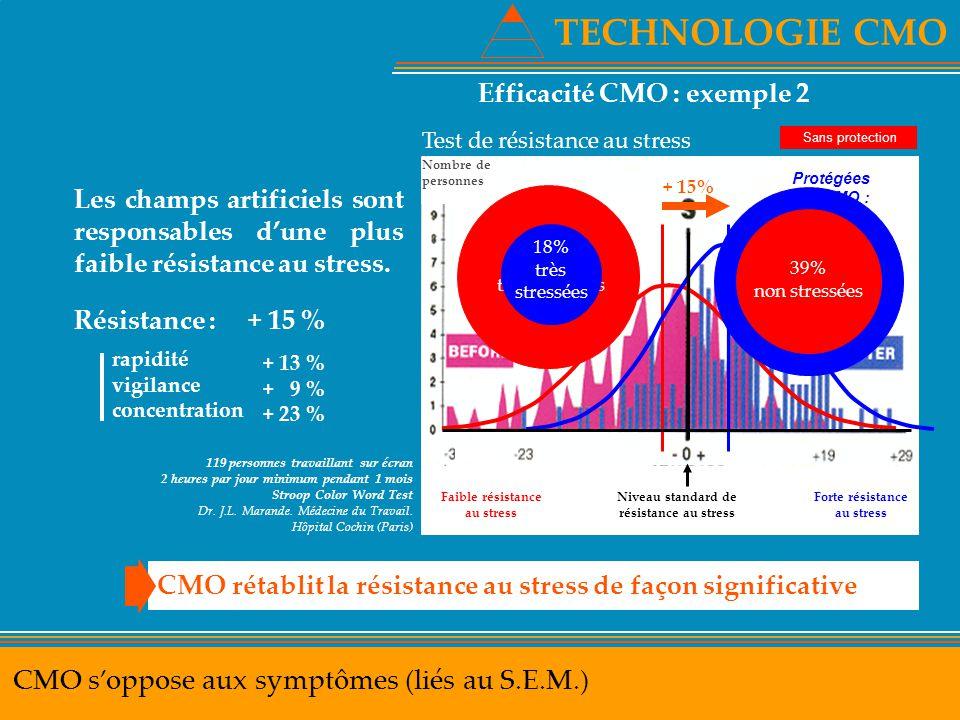 TECHNOLOGIE CMO CMO s'oppose aux symptômes (liés au S.E.M.) Efficacité CMO : exemple 2 CMO rétablit la résistance au stress de façon significative Tes