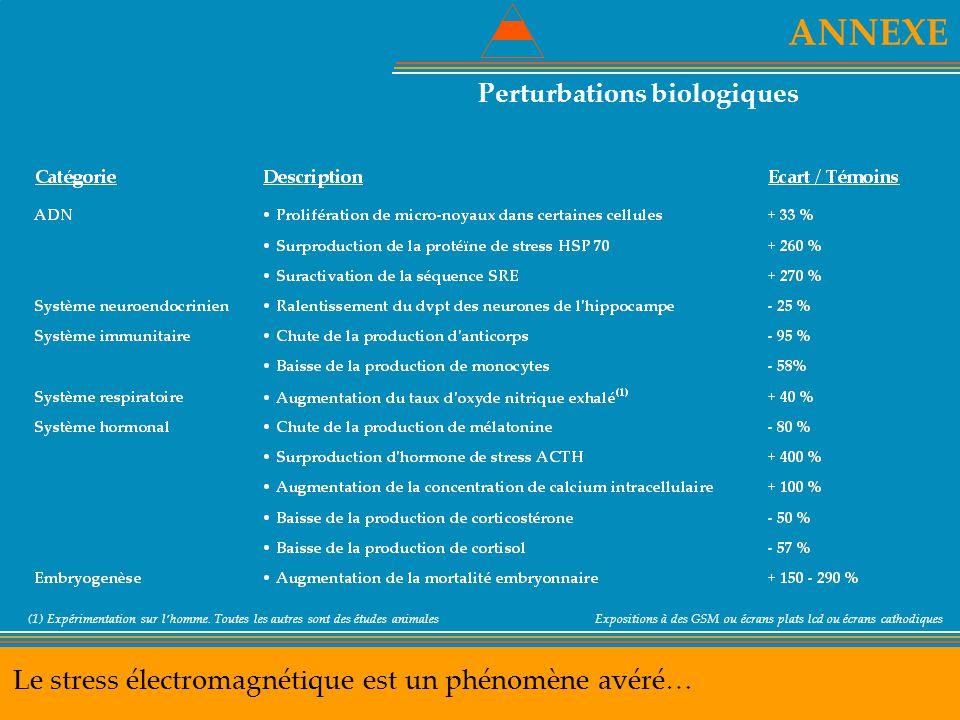 ANNEXE Le stress électromagnétique est un phénomène avéré… Perturbations biologiques (1) Expérimentation sur l'homme. Toutes les autres sont des étude