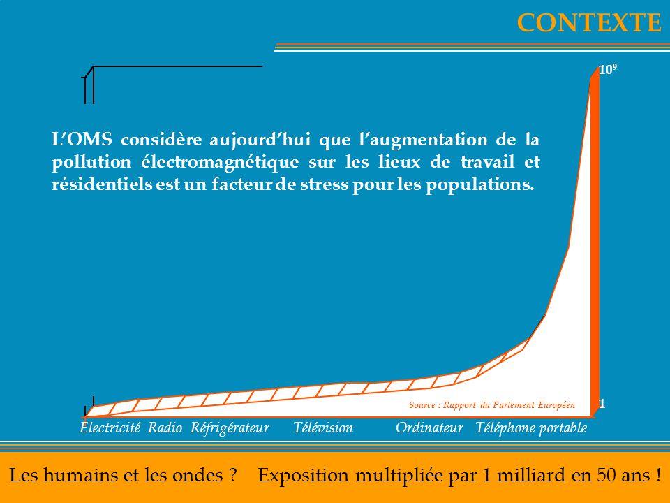 CONTEXTE Les humains et les ondes ? Exposition multipliée par 1 milliard en 50 ans ! L'OMS considère aujourd'hui que l'augmentation de la pollution él
