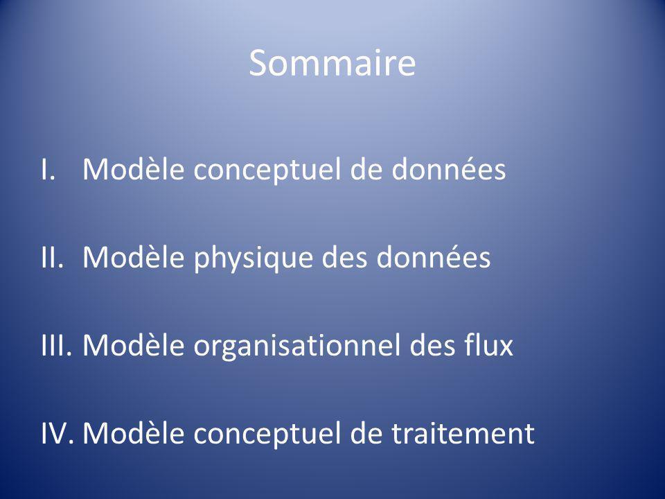 Sommaire I.Modèle conceptuel de données II.Modèle physique des données III.Modèle organisationnel des flux IV.Modèle conceptuel de traitement