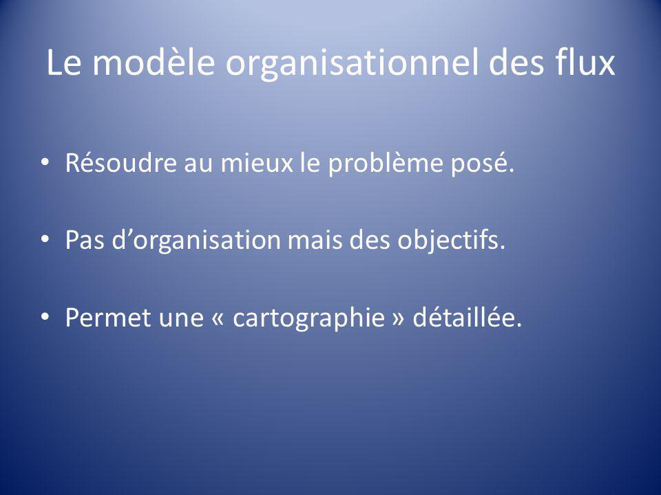 Le modèle organisationnel des flux Résoudre au mieux le problème posé. Pas d'organisation mais des objectifs. Permet une « cartographie » détaillée.