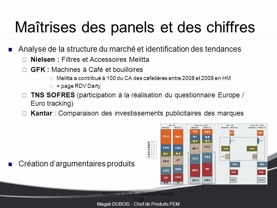 Magali DUBOIS - Chef de Produits PEM Maîtrises des panels et des chiffres Analyse de la structure du marché et identification des tendances  Nielsen