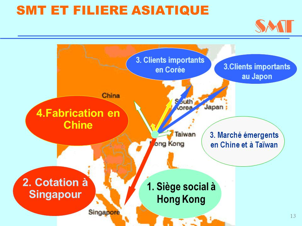 13 SMT ET FILIERE ASIATIQUE 4.Fabrication en Chine 2.