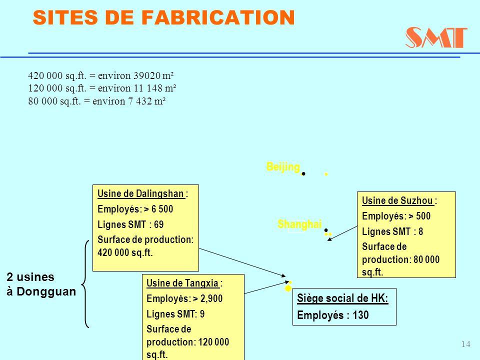 14 SITES DE FABRICATION Siège social de HK: Employés : 130 Shanghai Beijing Usine de Suzhou : Employés: > 500 Lignes SMT : 8 Surface de production: 80 000 sq.ft.