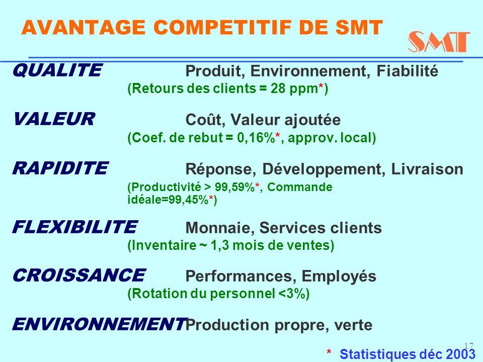 17 AVANTAGE COMPETITIF DE SMT QUALITE Produit, Environnement, Fiabilité (Retours des clients = 28 ppm*) VALEUR Coût, Valeur ajoutée (Coef. de rebut =