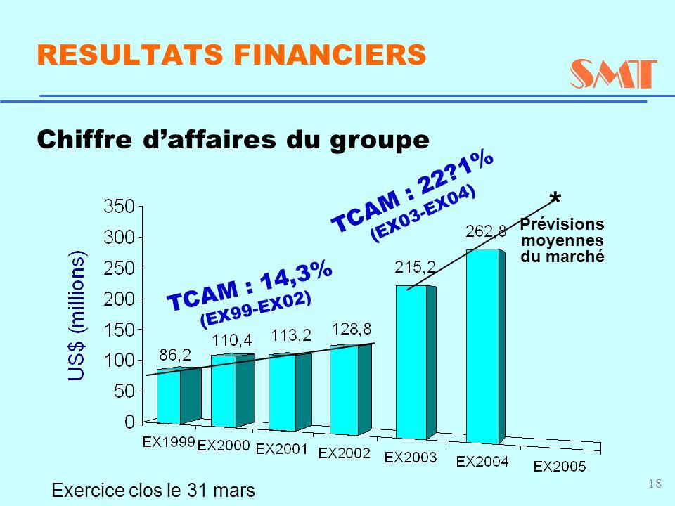 18 Chiffre d'affaires du groupe Exercice clos le 31 mars TCAM : 14,3% (EX99-EX02) RESULTATS FINANCIERS TCAM : 22 1% (EX03-EX04) Prévisions moyennes du marché *