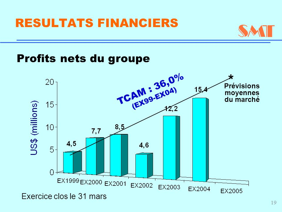 19 Profits nets du groupe Exercice clos le 31 mars RESULTATS FINANCIERS TCAM : 36,0% (EX99-EX04) Prévisions moyennes du marché *