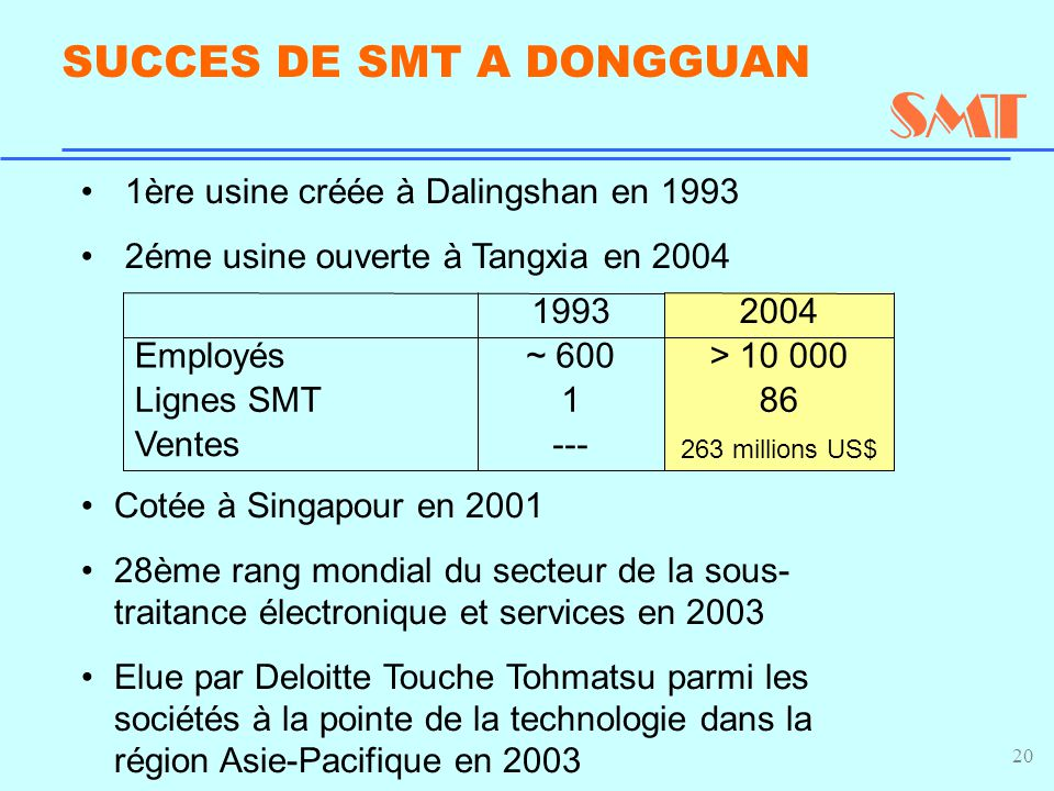 20 SUCCES DE SMT A DONGGUAN 1ère usine créée à Dalingshan en 1993 2éme usine ouverte à Tangxia en 2004 Cotée à Singapour en 2001 28ème rang mondial du secteur de la sous- traitance électronique et services en 2003 Elue par Deloitte Touche Tohmatsu parmi les sociétés à la pointe de la technologie dans la région Asie-Pacifique en 2003 861Lignes SMT 263 millions US$ ---Ventes > 10 000~ 600Employés 20041993