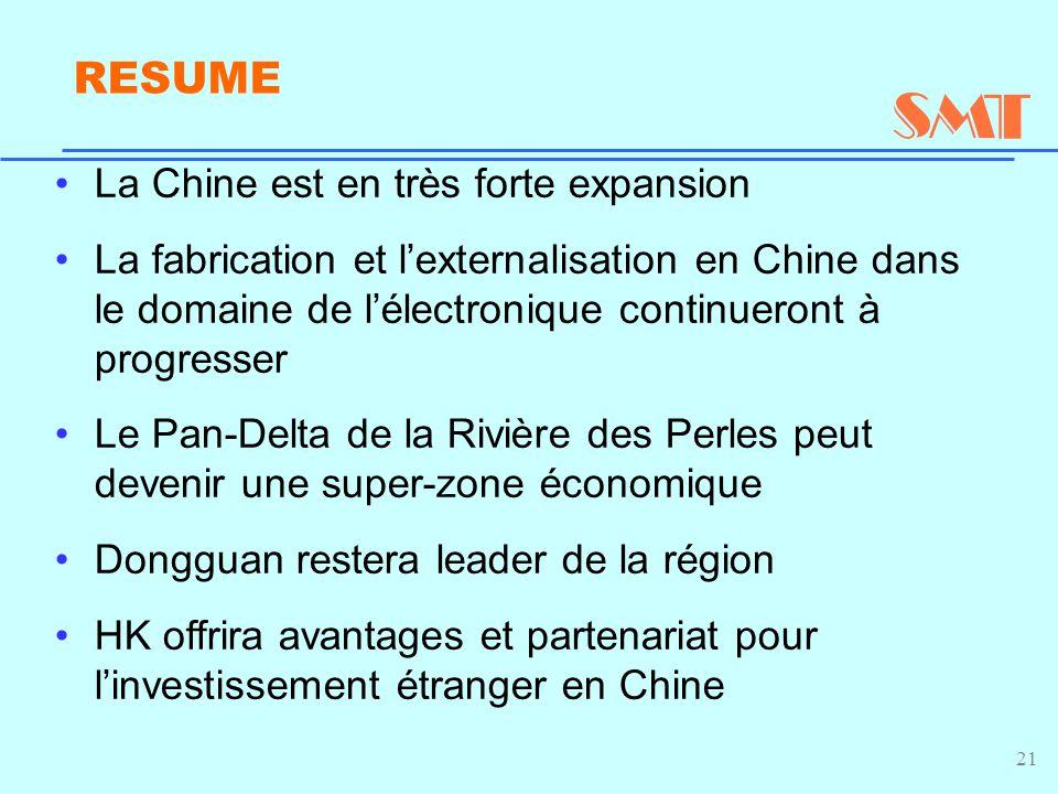 21 RESUME La Chine est en très forte expansion La fabrication et l'externalisation en Chine dans le domaine de l'électronique continueront à progresser Le Pan-Delta de la Rivière des Perles peut devenir une super-zone économique Dongguan restera leader de la région HK offrira avantages et partenariat pour l'investissement étranger en Chine