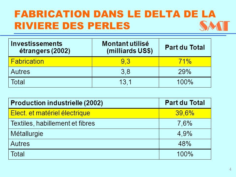 4 FABRICATION DANS LE DELTA DE LA RIVIERE DES PERLES 29% 3,8Autres 13,1 9,3 Montant utilisé (milliards US$) 100%Total 71% Fabrication Part du Total Investissements étrangers (2002) 100% 48% 4,9% 7,6% 39,6% Part du Total Total Autres Métallurgie Textiles, habillement et fibres Elect.