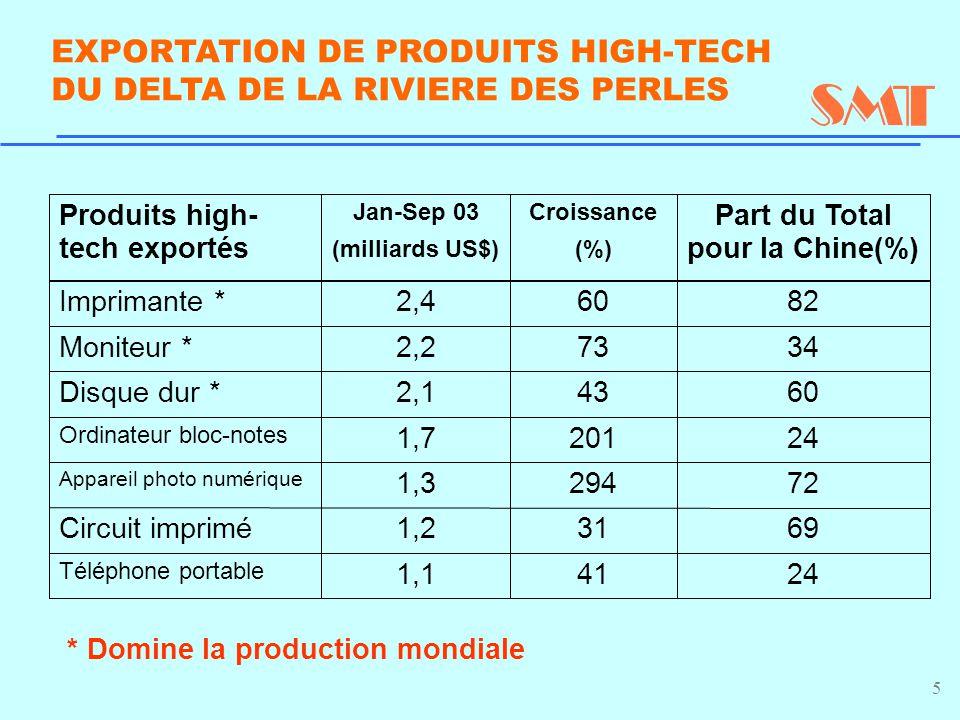 5 EXPORTATION DE PRODUITS HIGH-TECH DU DELTA DE LA RIVIERE DES PERLES 1,1 1,2 1,3 1,7 2,1 2,2 2,4 Jan-Sep 03 (milliards US$) 41 31 294 201 43 73 60 Croissance (%) 24 Téléphone portable 69Circuit imprimé 72 Appareil photo numérique 24 Ordinateur bloc-notes 60Disque dur * 34Moniteur * 82Imprimante * Part du Total pour la Chine(%) Produits high- tech exportés * Domine la production mondiale
