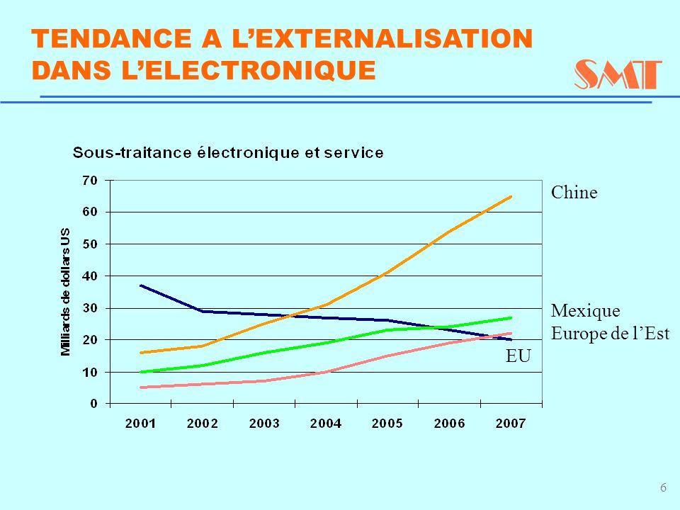 6 TENDANCE A L'EXTERNALISATION DANS L'ELECTRONIQUE Chine Mexique Europe de l'Est EU