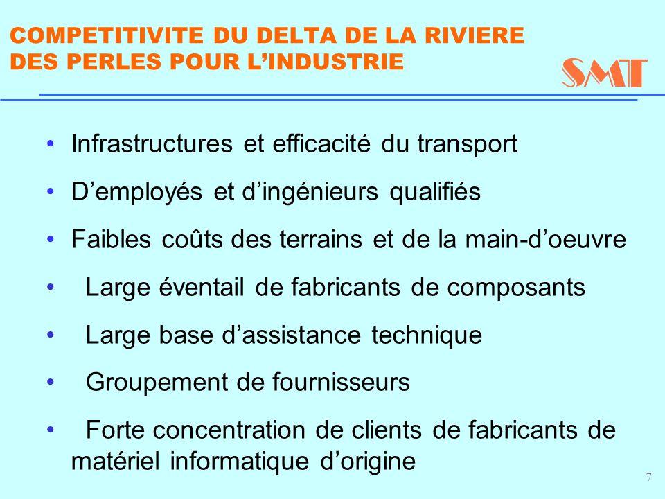 7 COMPETITIVITE DU DELTA DE LA RIVIERE DES PERLES POUR L'INDUSTRIE Infrastructures et efficacité du transport D'employés et d'ingénieurs qualifiés Fai