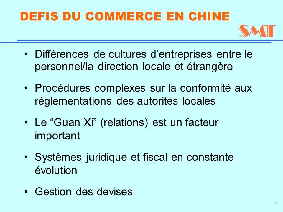 9 DEFIS DU COMMERCE EN CHINE Différences de cultures d'entreprises entre le personnel/la direction locale et étrangère Procédures complexes sur la conformité aux réglementations des autorités locales Le Guan Xi (relations) est un facteur important Systèmes juridique et fiscal en constante évolution Gestion des devises
