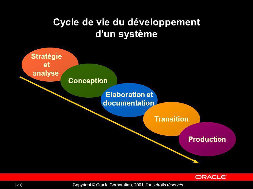 I-10 Copyright © Oracle Corporation, 2001. Tous droits réservés. Cycle de vie du développement d'un système Stratégie et analyse Conception Elaboratio