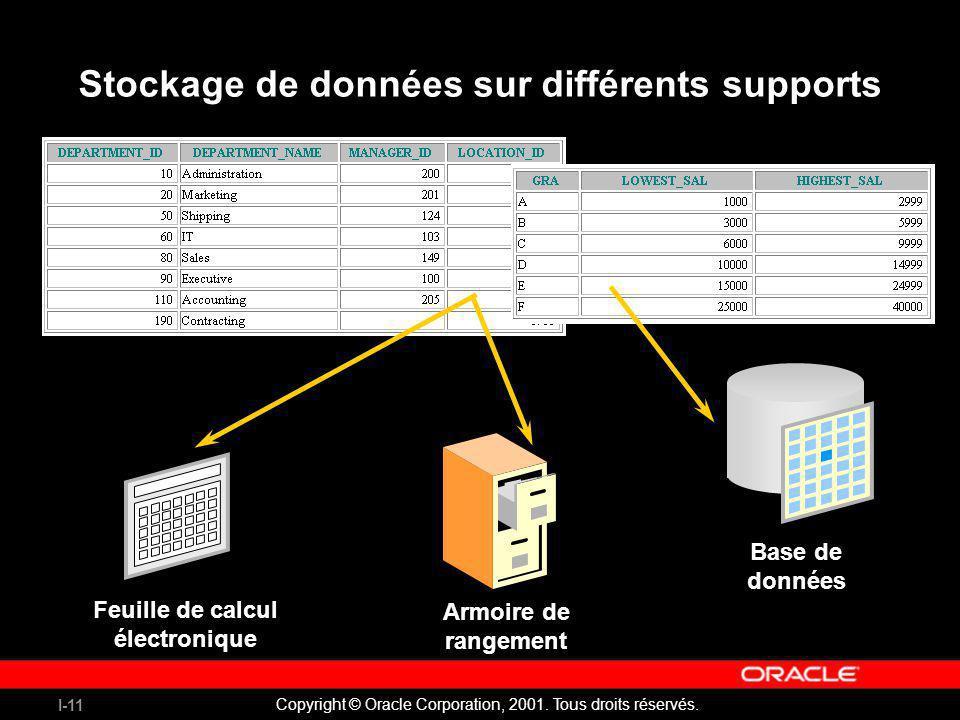 I-11 Copyright © Oracle Corporation, 2001. Tous droits réservés. Stockage de données sur différents supports Feuille de calcul électronique Armoire de