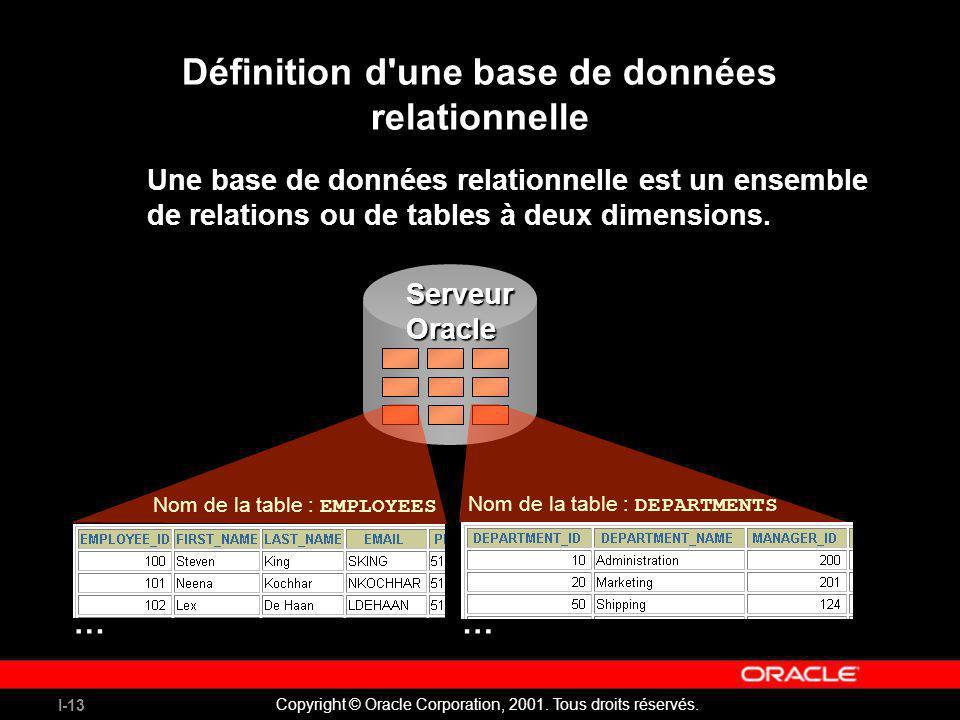 I-13 Copyright © Oracle Corporation, 2001. Tous droits réservés. Définition d'une base de données relationnelle Une base de données relationnelle est