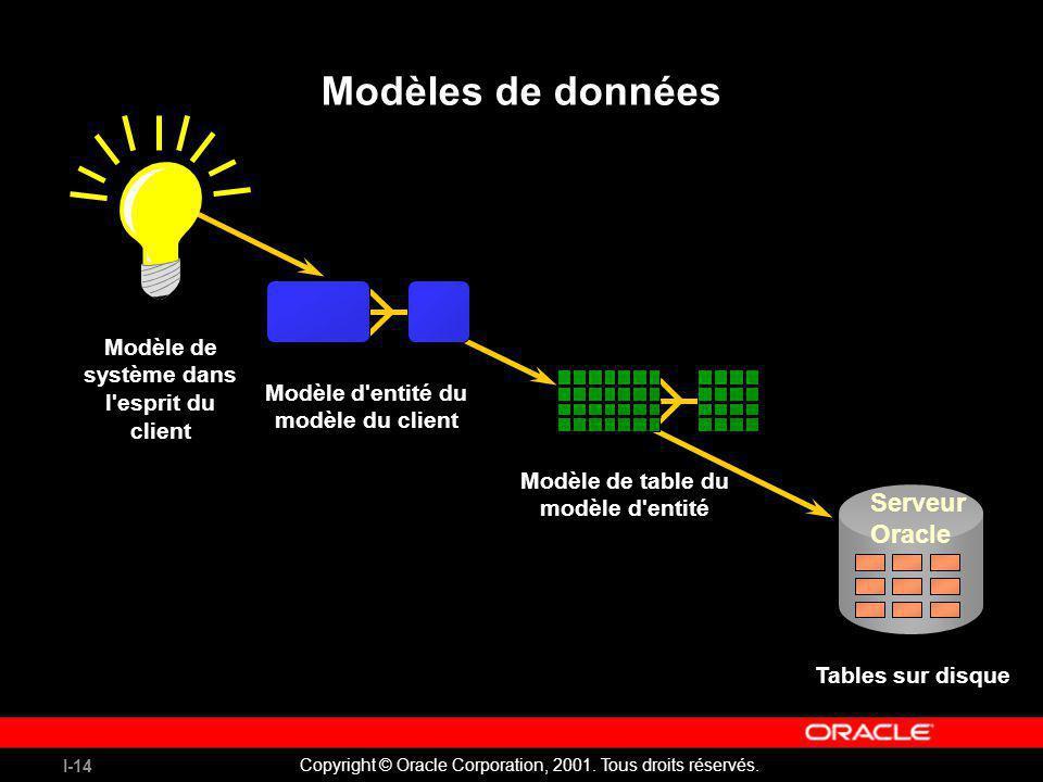 I-14 Copyright © Oracle Corporation, 2001. Tous droits réservés. Modèles de données Modèle de système dans l'esprit du client Modèle d'entité du modèl