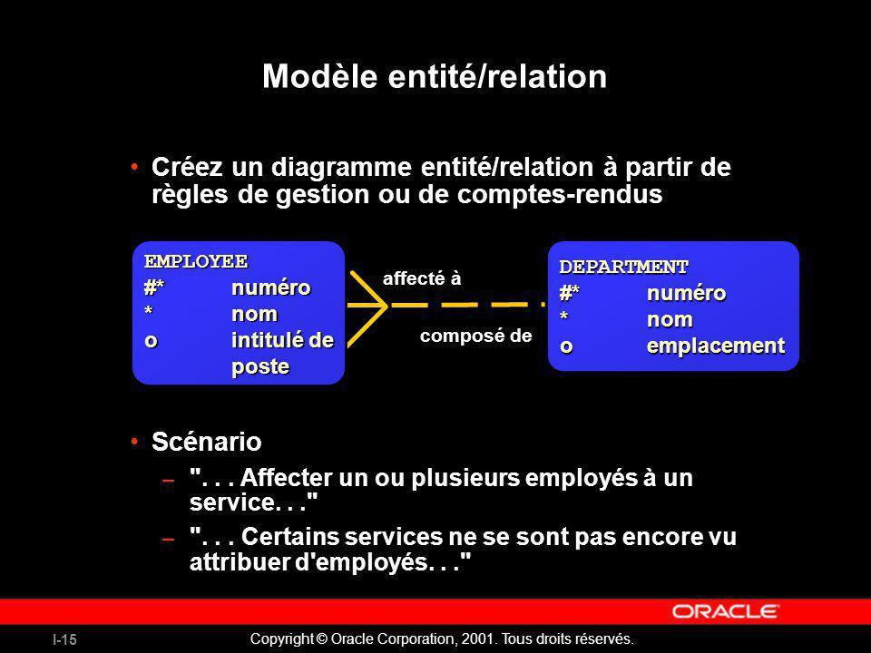I-15 Copyright © Oracle Corporation, 2001. Tous droits réservés. Créez un diagramme entité/relation à partir de règles de gestion ou de comptes-rendus