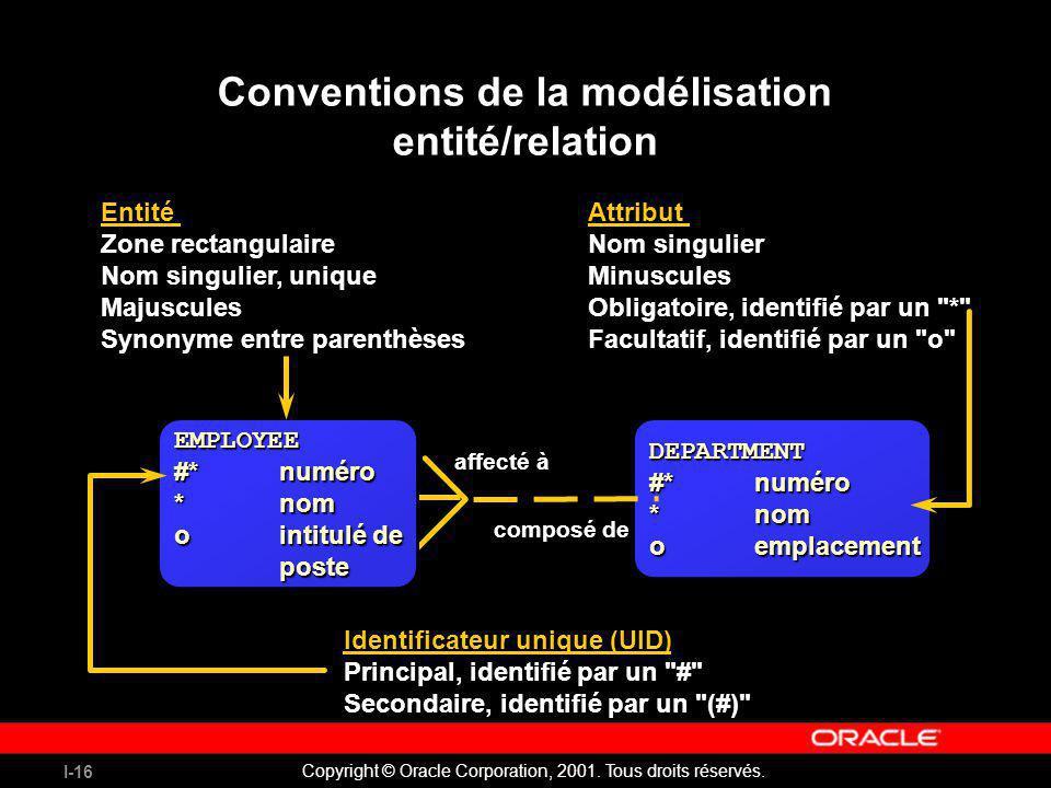 I-16 Copyright © Oracle Corporation, 2001. Tous droits réservés. Conventions de la modélisation entité/relation Entité Zone rectangulaire Nom singulie